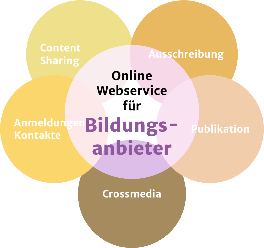 Bildungs-Services